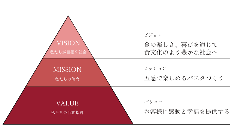 ニューオークボのビジョン・ミッション・バリュー